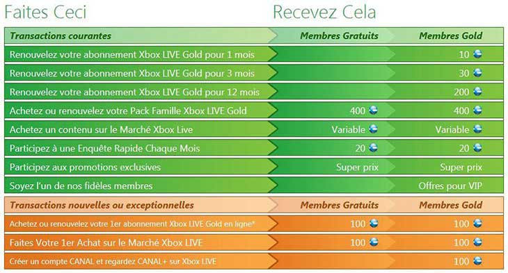 Programme Xbox Live Rewards