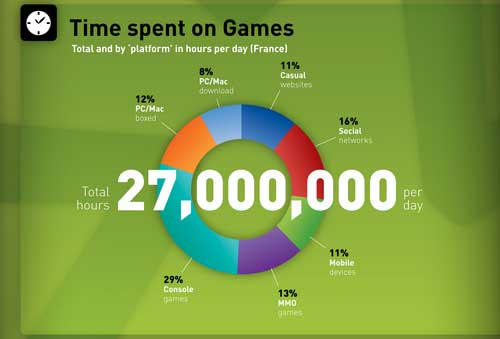 Time spent on games