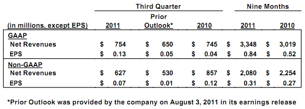 Activision Blizzard today announced better-than-expected financial results for the third quarter of 2011