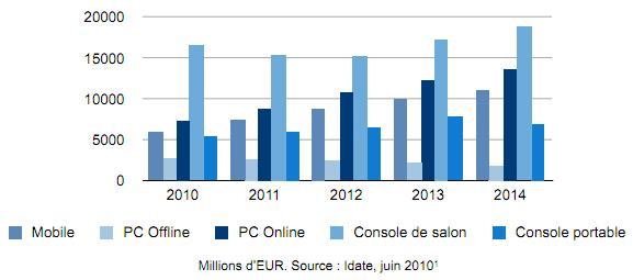Marché mondial des jeux vidéo par segment (vente de logiciels)