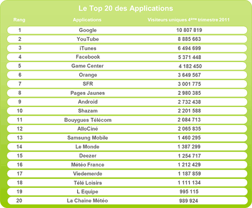 Le top 20 des applications