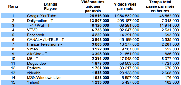 Top 15 des Brands Players