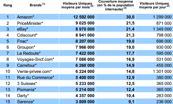 "top 15 des sites "" e-commerce "" en France"