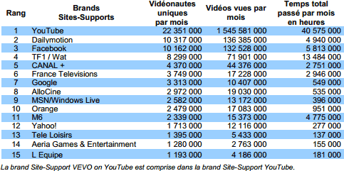 Top 15 des Brands Sites-Supports les plus visitées en France