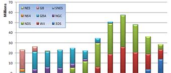Analyse des resultats de Nintendo