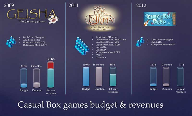 Casual Box games budget & revenues