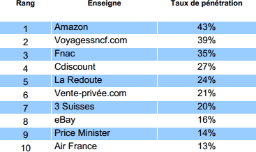 Top 10 des sites e-commerce en nombre d'acheteurs