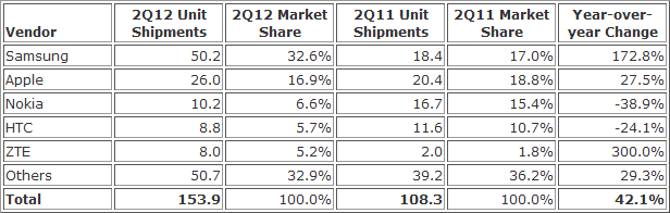 Top Five Smartphone Vendors, Shipments, and Market Share, Q2 2012 (Units in Millions)