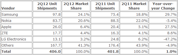 Top Five Total Mobile Phone Vendors, Shipments, and Market Share, Q2 2012 (Units in Millions)