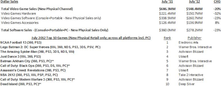 NPD Group's U.S. Games Industry Sales (New Physical Sales Channel*) - July 2012