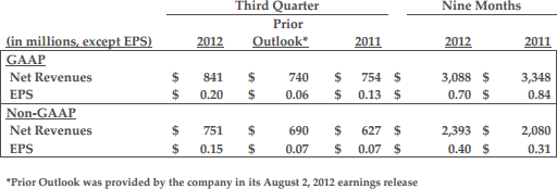 Activision Blizzard financial results