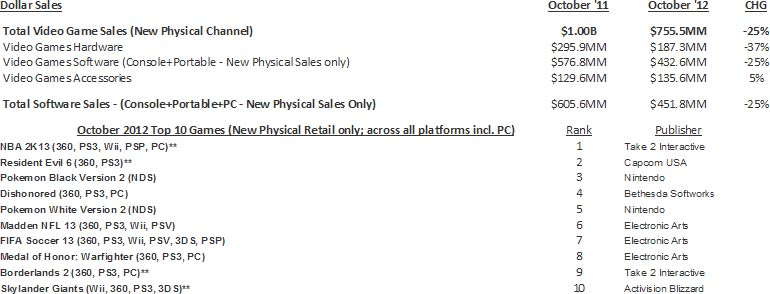 Video Games sales in U.S. October 2012