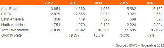 Mobile Game Revenue Forecasts - phone, smartphone, tablets revenues incl_x_uded (Million USD)