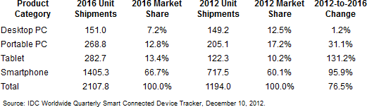 Smart Connected Device Market by Product Category, Shipments, Market Share, 2012-1016