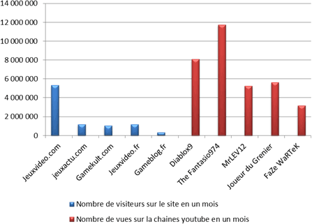 Comparatif des visites par mois - Sites Web vs Youtubers