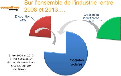 Evolution des acteurs de la distribution ICT en France de 2008 à 2013