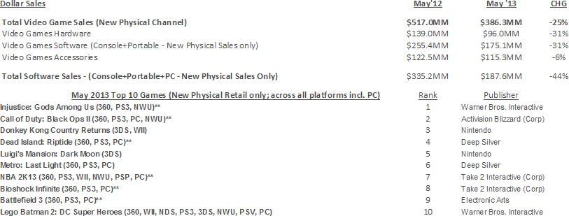 NPD Group's U.S. Games Industry Sales (New Physical Sales Channel*) - May 2013