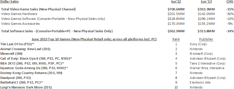 NPD Group's U.S. Games Industry Sales (New Physical Sales Channel*) - June 2013