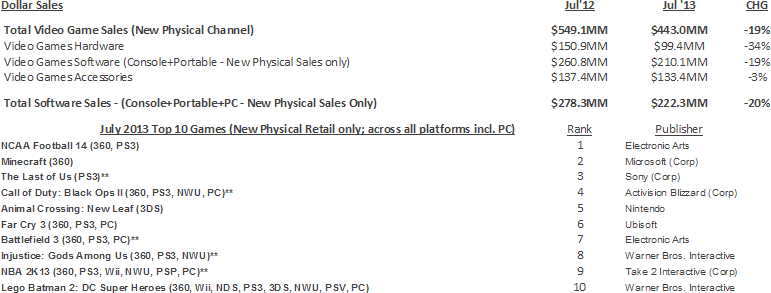 NPD Group's U.S. Games Industry Sales (New Physical Sales Channel) - July 2013