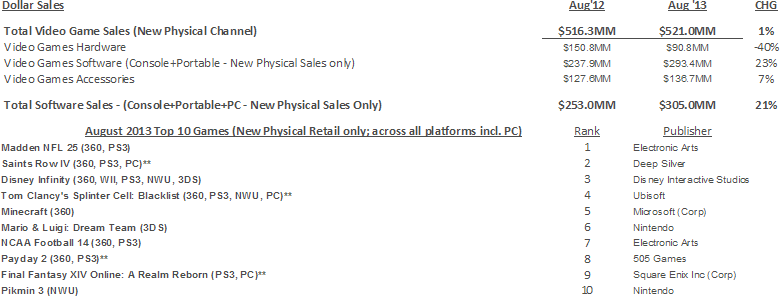 NPD Group's U.S. Games Industry Sales (New Physical Sales Channel*) - August 2013