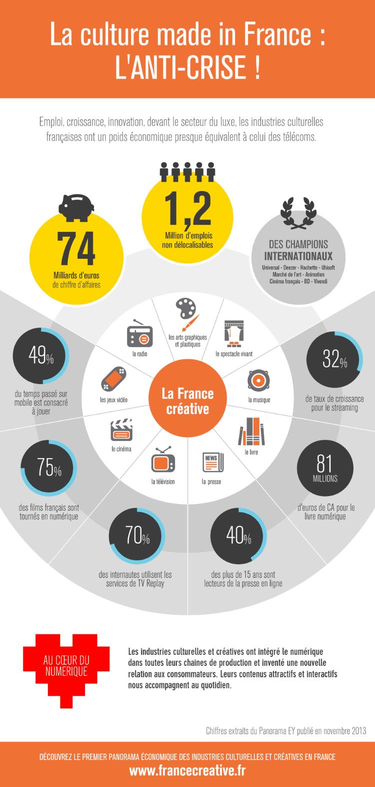 Industries Créatives et Culturelles en France (infographie)