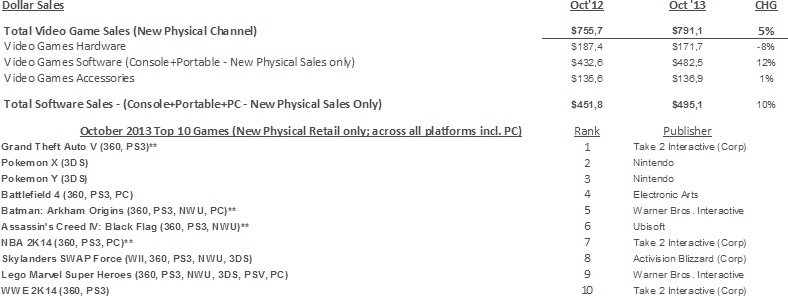 NPD Group's U.S. Games Industry Sales (New Physical Sales Channel*) - October 2013
