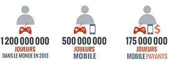 Le Jeu Mobile en 2013