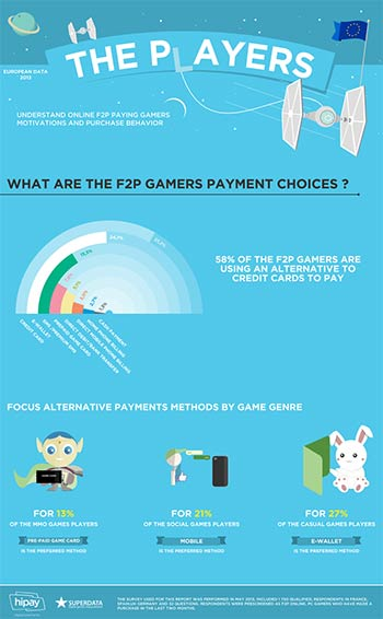 Infographie The P(L)AYERS Europe 2013