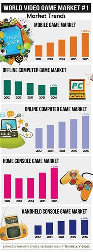 World Video Game Market