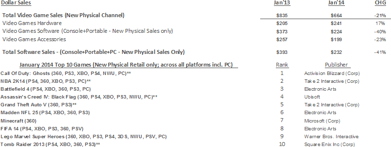 NPD Group's U.S. Games Industry Sales (New Physical Sales Channel*) - January 2014