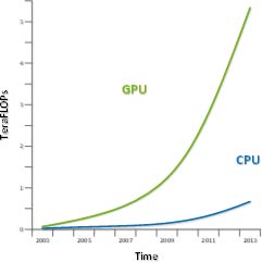 CPU vs GPU (Teraflops)