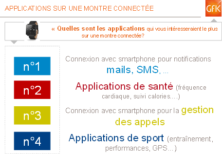 Applications sur une montre connectée