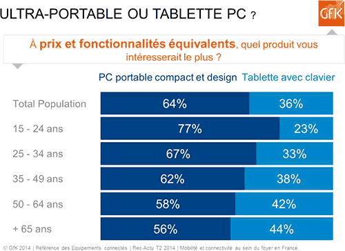 Ultra-portable ou tablette PC ?