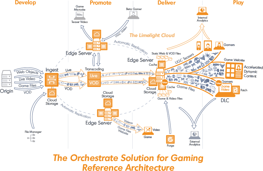 The Orchestrate Solution for Gaming Reference Architecture