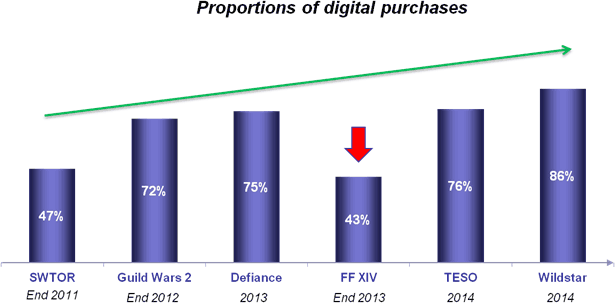 Proportions of digital purchases