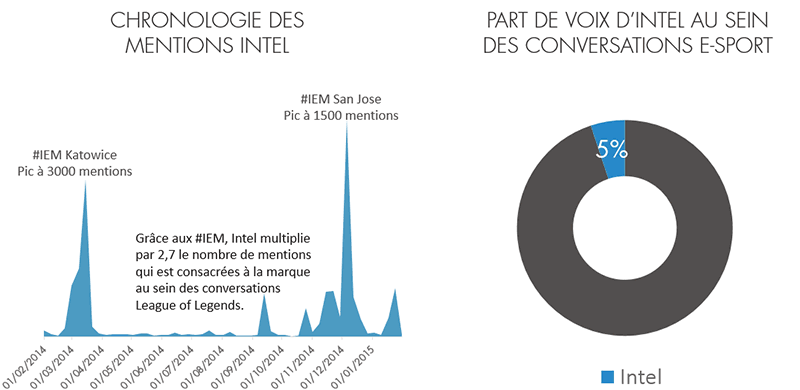 Chronologie des mentions Intel / Part de voix d'Intel au sein des conversations e-sport