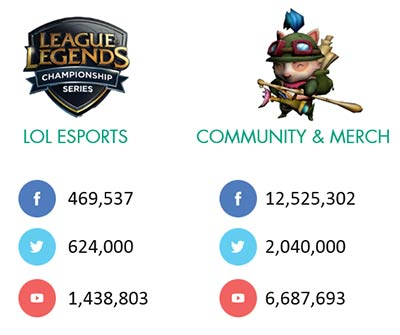 League of Legends et l'e-sport