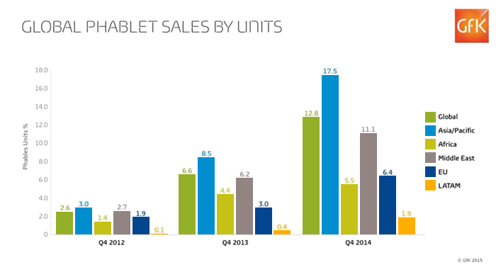 Global phablet sales by units