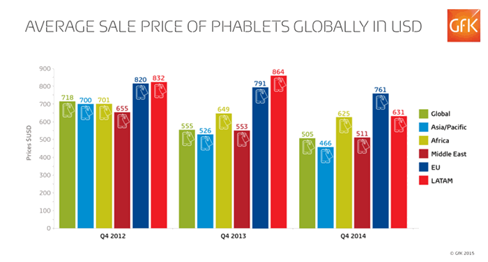 Average sale price of Phablets globally in USD