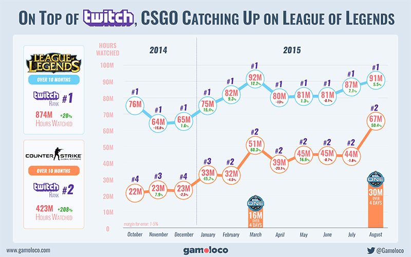 League of Legends vs Counter-Strike: Global Offensive sur Twitch