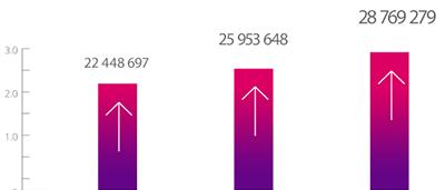 Les chiffres du marche de l'e-sport
