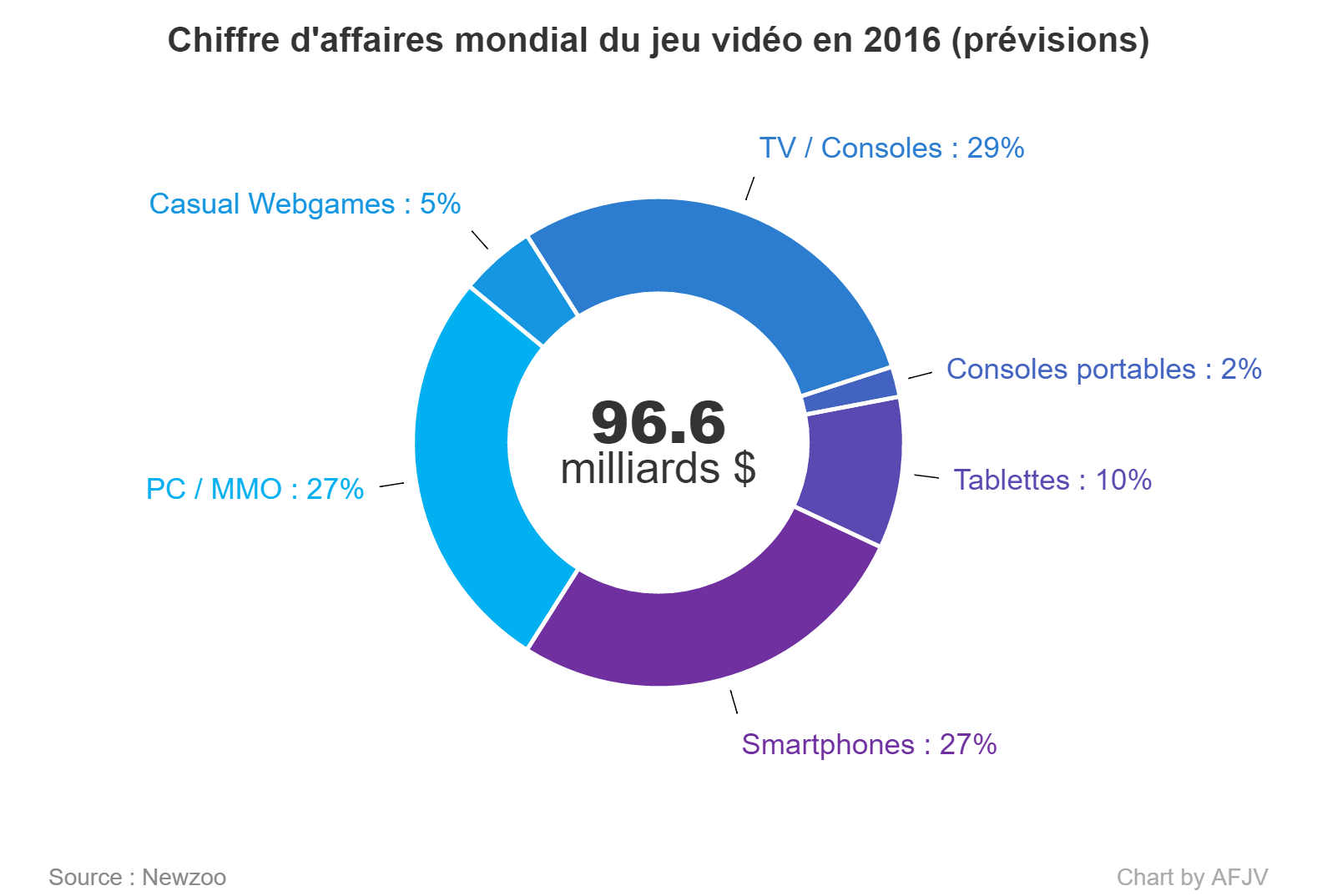 Chiffre d'affaire mondial du marché des jeux vidéo en 2016 (prévisions)