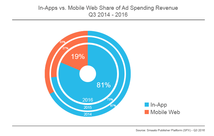 In-Apps vs. Mobile Web Share of Ad Spending Revenue Q3 2014 - 2016