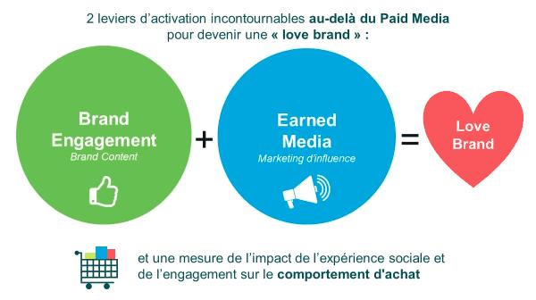 Stratégie d'activation de marque sur les réseaux sociaux