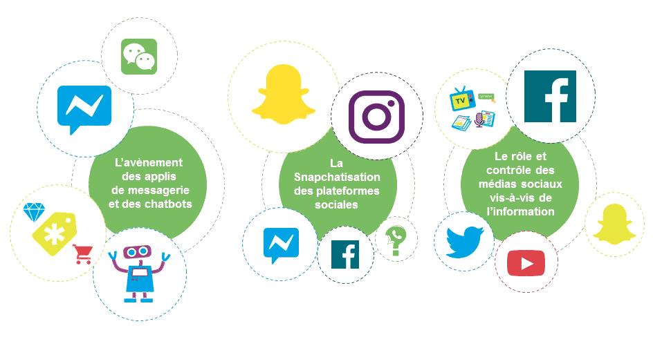 Les tendances des réseaux sociaux en 2016