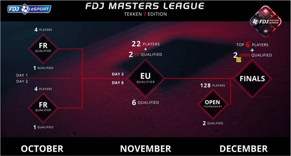 FDJ Masters League
