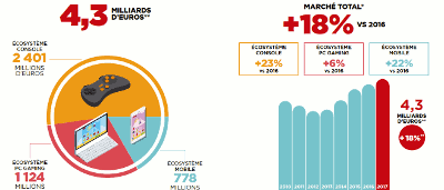 Le marché du jeu vidéo en France : +18%