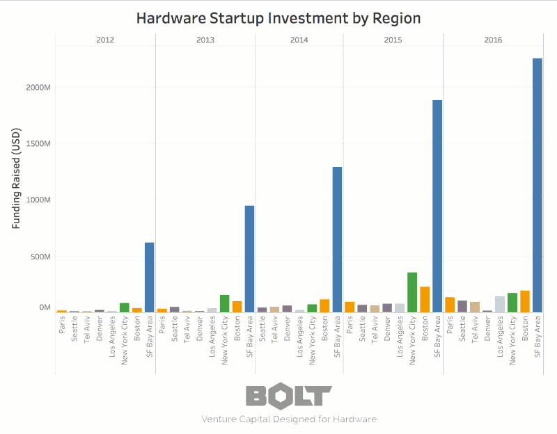 Hardware Startup Investment by Region