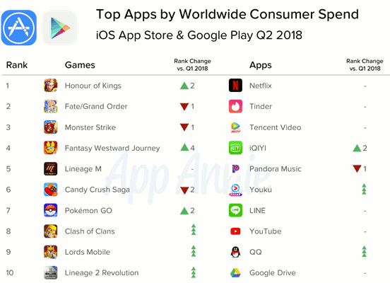 Top Apps by worldwide consumer spend