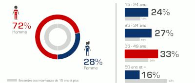 Résultats du baromètre de l'eSport en France